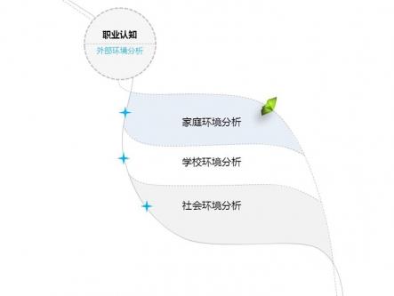 【职业生涯规划(完整版)ppt模板】-pptstore