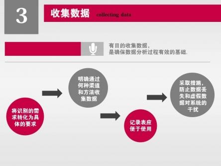 【商务信息数据分析报告ppt模板】-pptstore