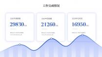 【商务】蓝色极简年终总结及工作规划17示例5