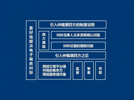 【电子商务法规演讲ppt模板】-pptstore