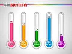 彩色温度计柱形图PPT图表