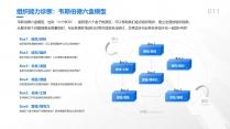 【专业培训20】组织人才学习发展-HR管理模型合集示例6