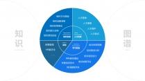 【专业培训20】组织人才学习发展-HR管理模型合集示例4