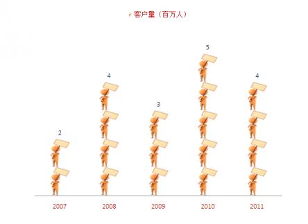 ppt素材 ppt图表 图片填充图表  mozhigu 积分:20