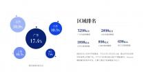 【商务】蓝色极简年终总结及工作规划15示例6