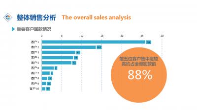 【商务销售图表分析报告可编辑数据模版ppt模板】-ppt